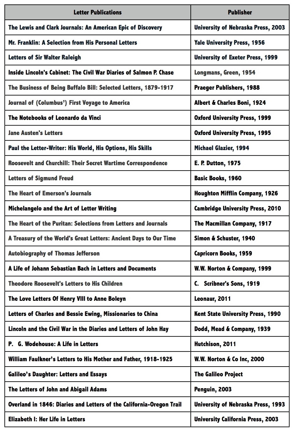 A list of interesting books of letters spanning the centuries