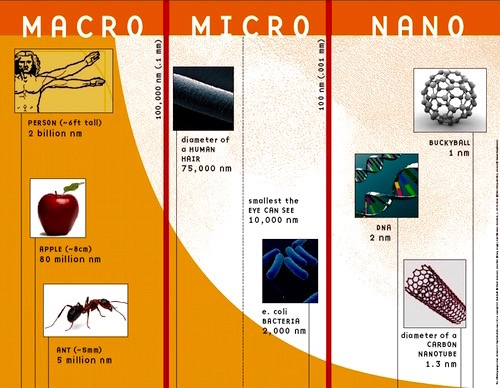 Nanotechnology affects us in almost unlimited ways and is all around us