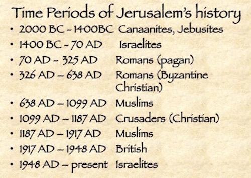 Timeline of Jerusalem's History
