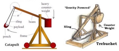 roman catapult rh earlychurchhistory org force diagram of a catapult
